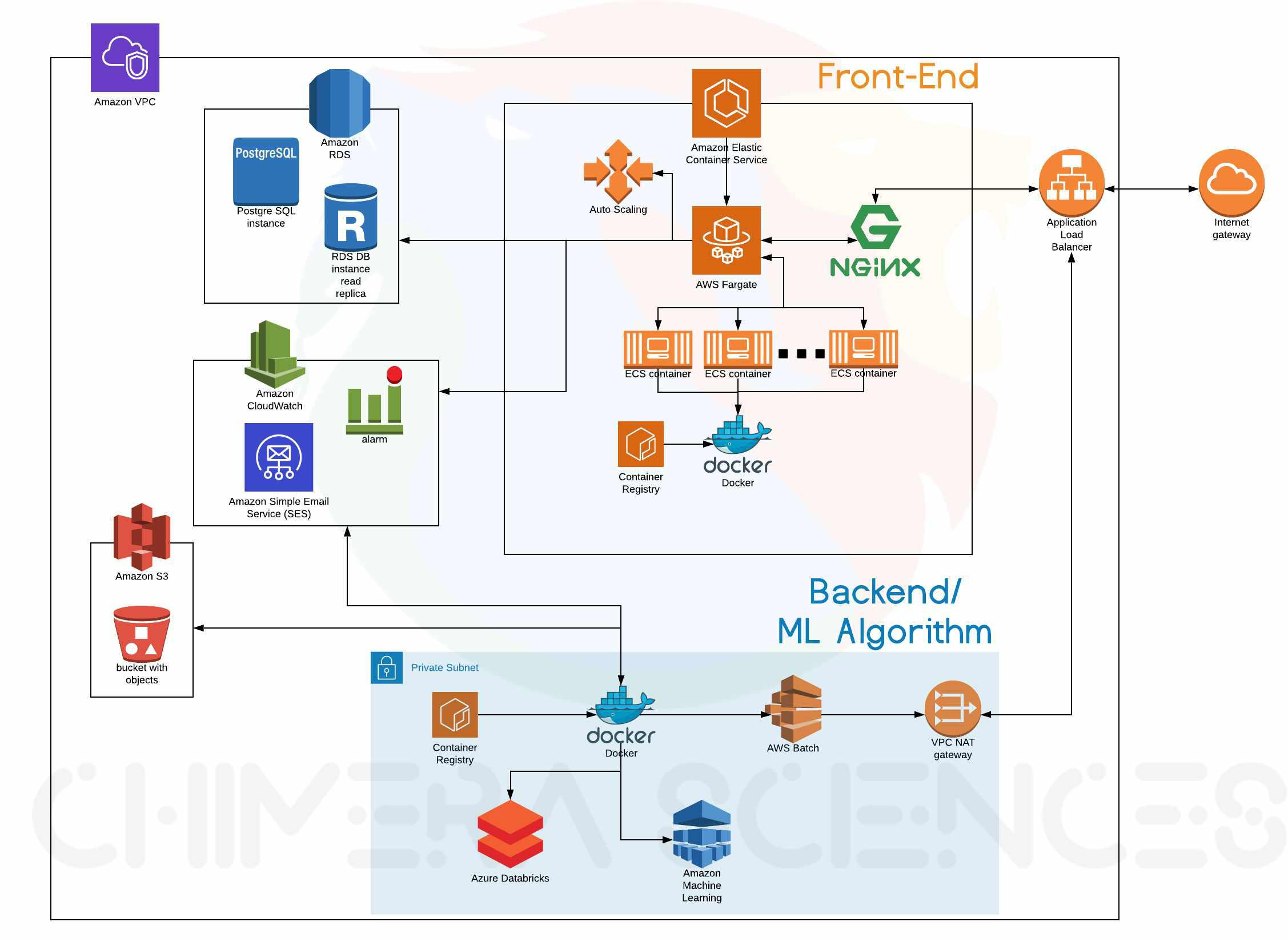 Docker Containers With AWS