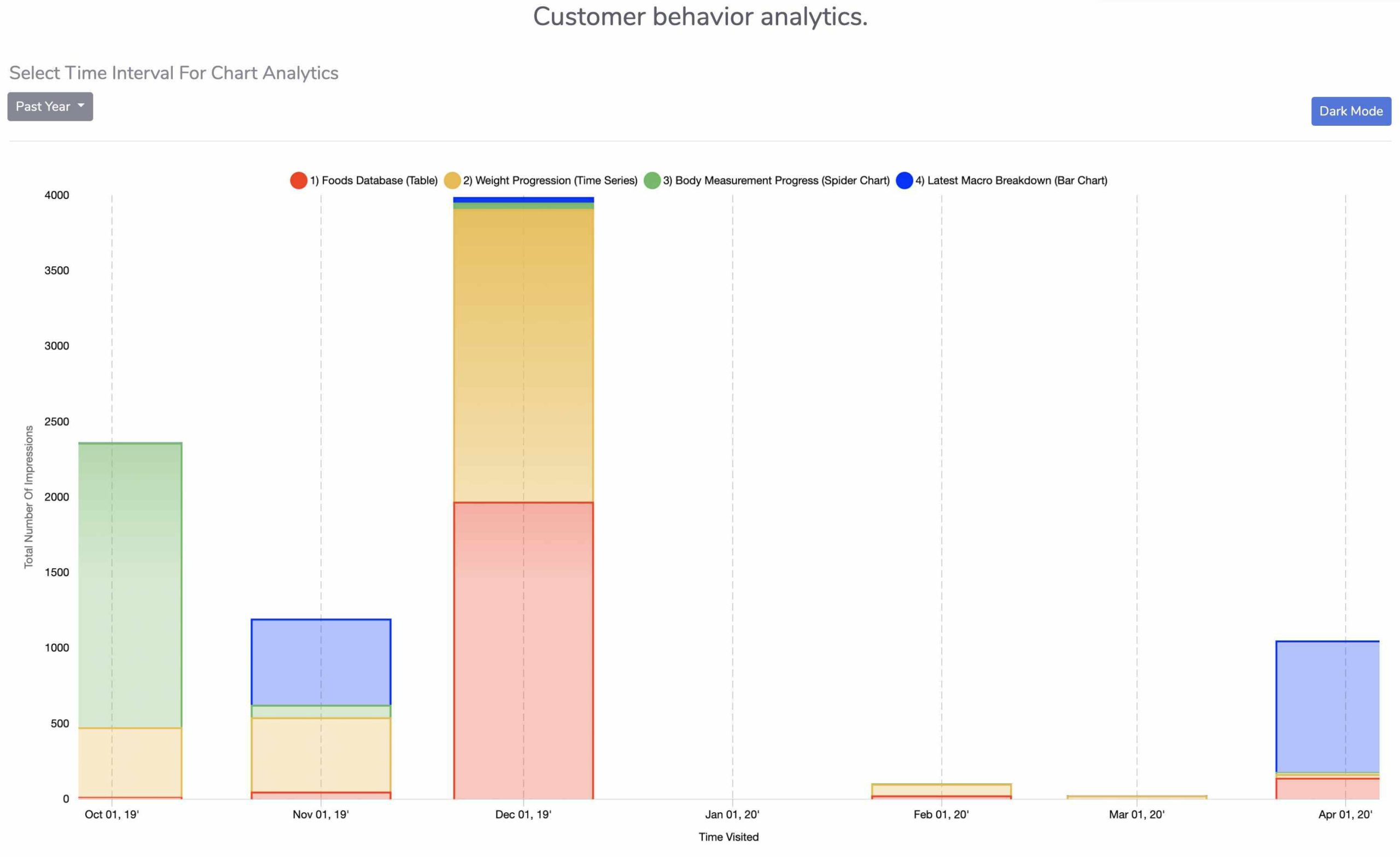Chartico Chart View Behavior